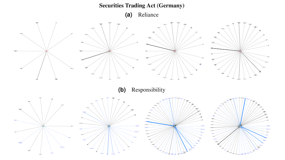 Measuring Law Over Time: A Network Analytical Framework with an Application to Statutes and Regulations in the United States and Germany